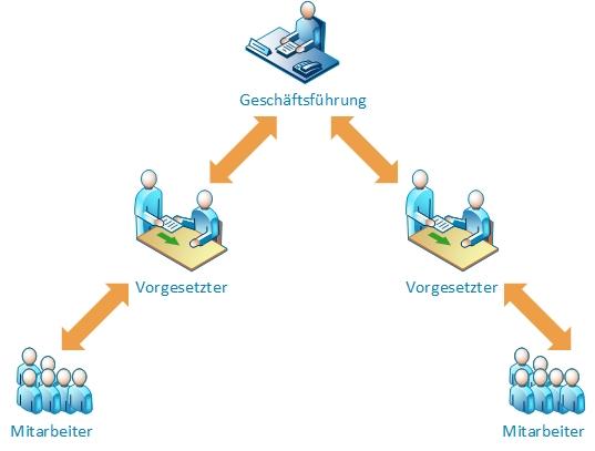 Dezentrales Ideenmanagement (Vorgesetztenmodell)